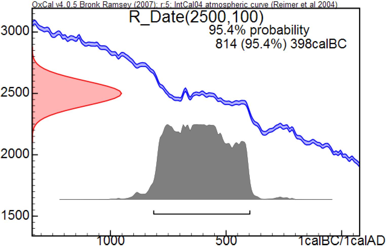 Radiocarbon dating kalibrering